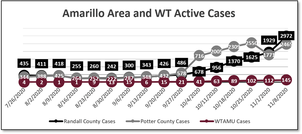 Amarillo Area and WT Active Cases