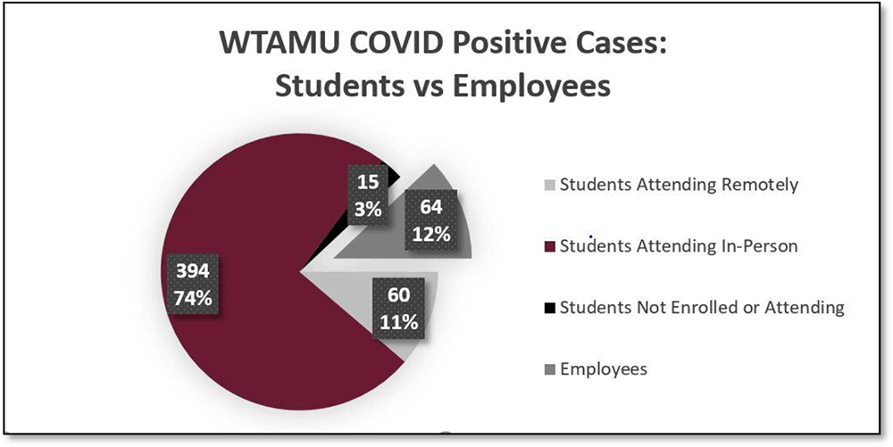 WTAMU COVID Positive Cases: Students vs Employees