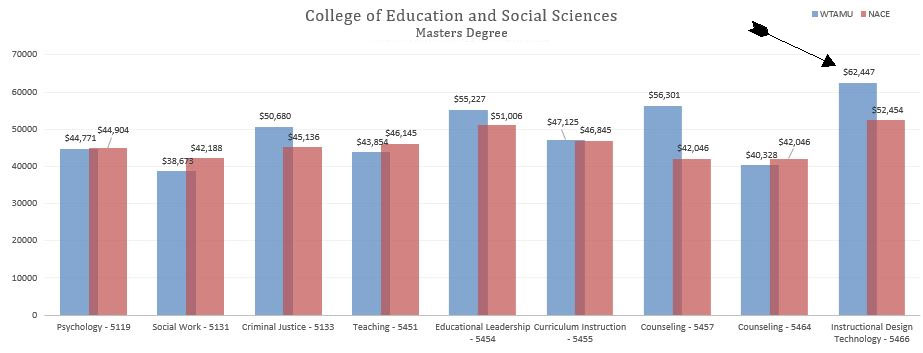 Instructional Design And Technology Programs Around The Country According To Data Provided By National Association Of Colleges Employers