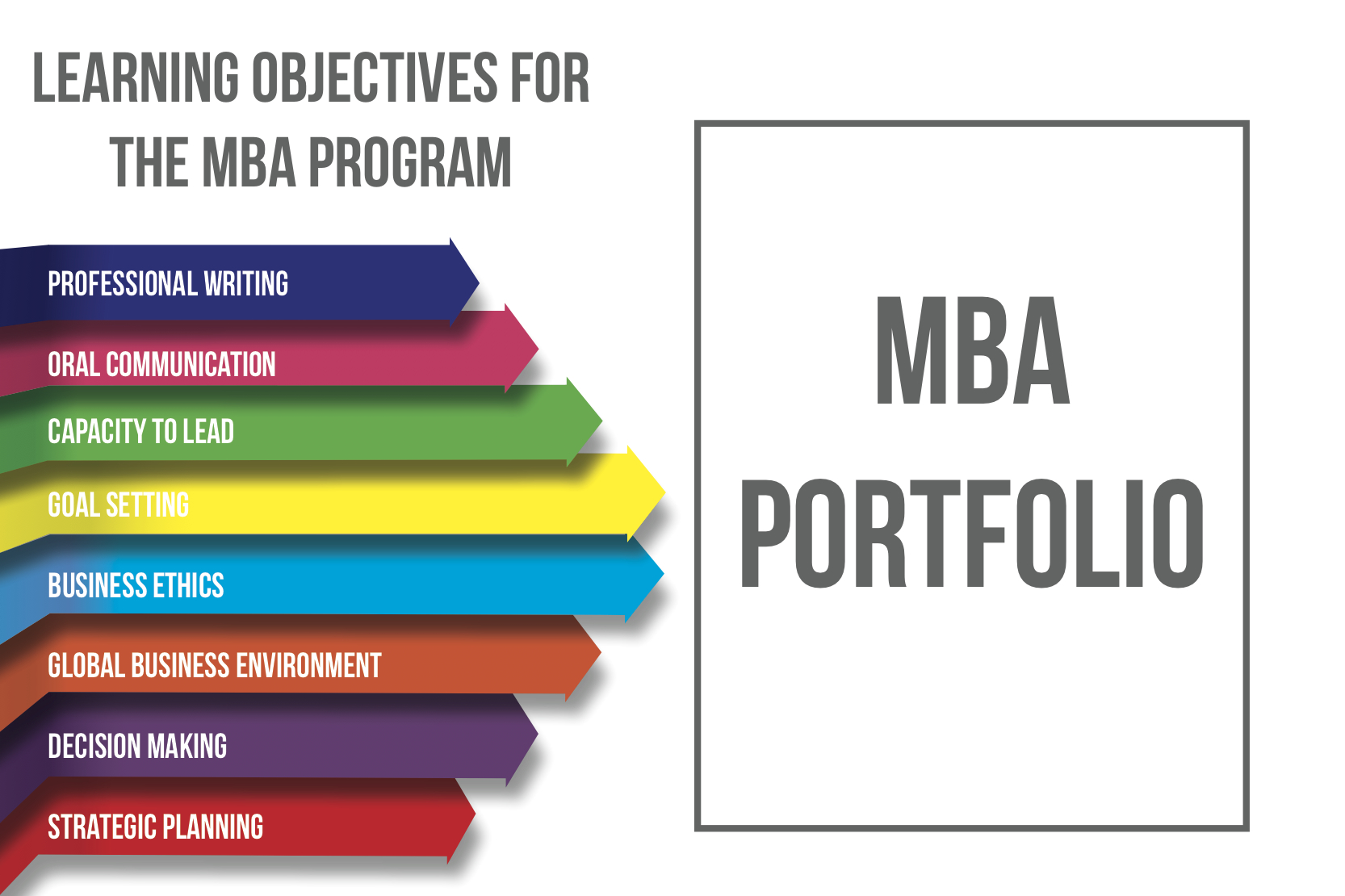 Learning Objectives of the MBA Program graphic
