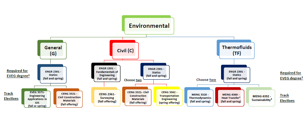 map of elective option for specialization within the environmental engineering program
