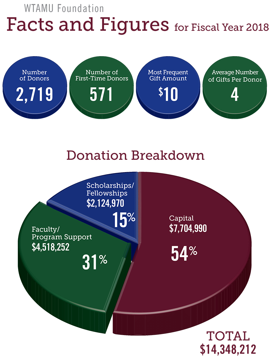 WTAMU Foundation Facts and Figures