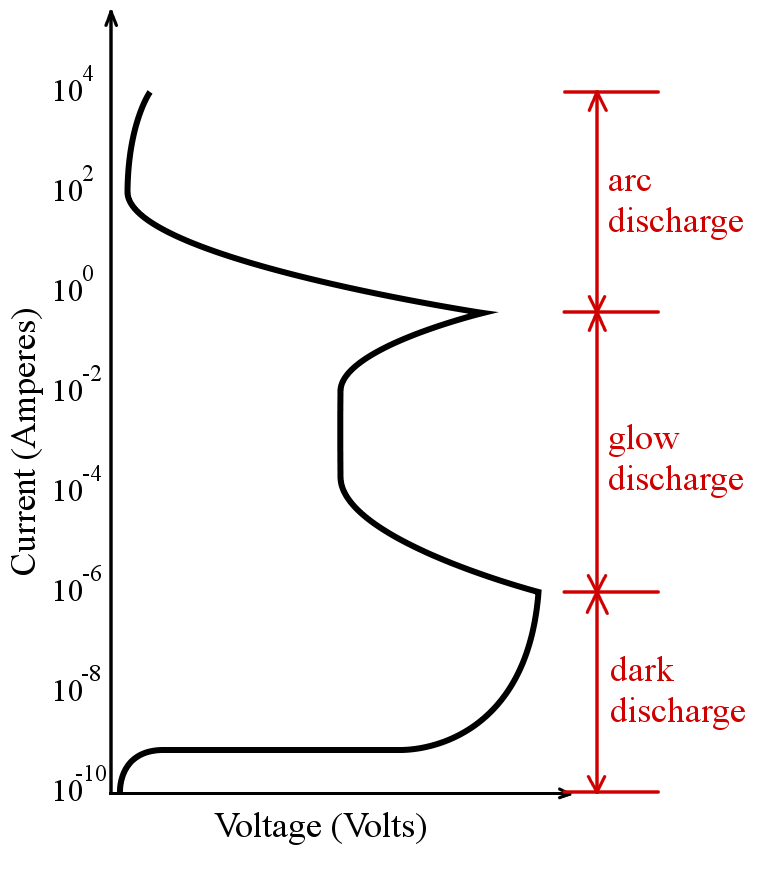 why does lightning push electricity through air, but commoncurrent voltage plot of air showing regimes of discharge