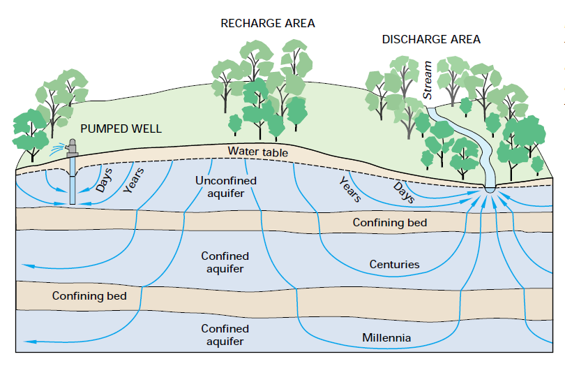 need a system of a water well diagram how do wells get their water from underground rivers  science  their water from underground rivers