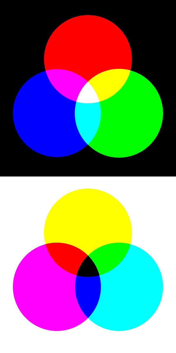 Why are red, yellow, and blue the primary colors in painting
