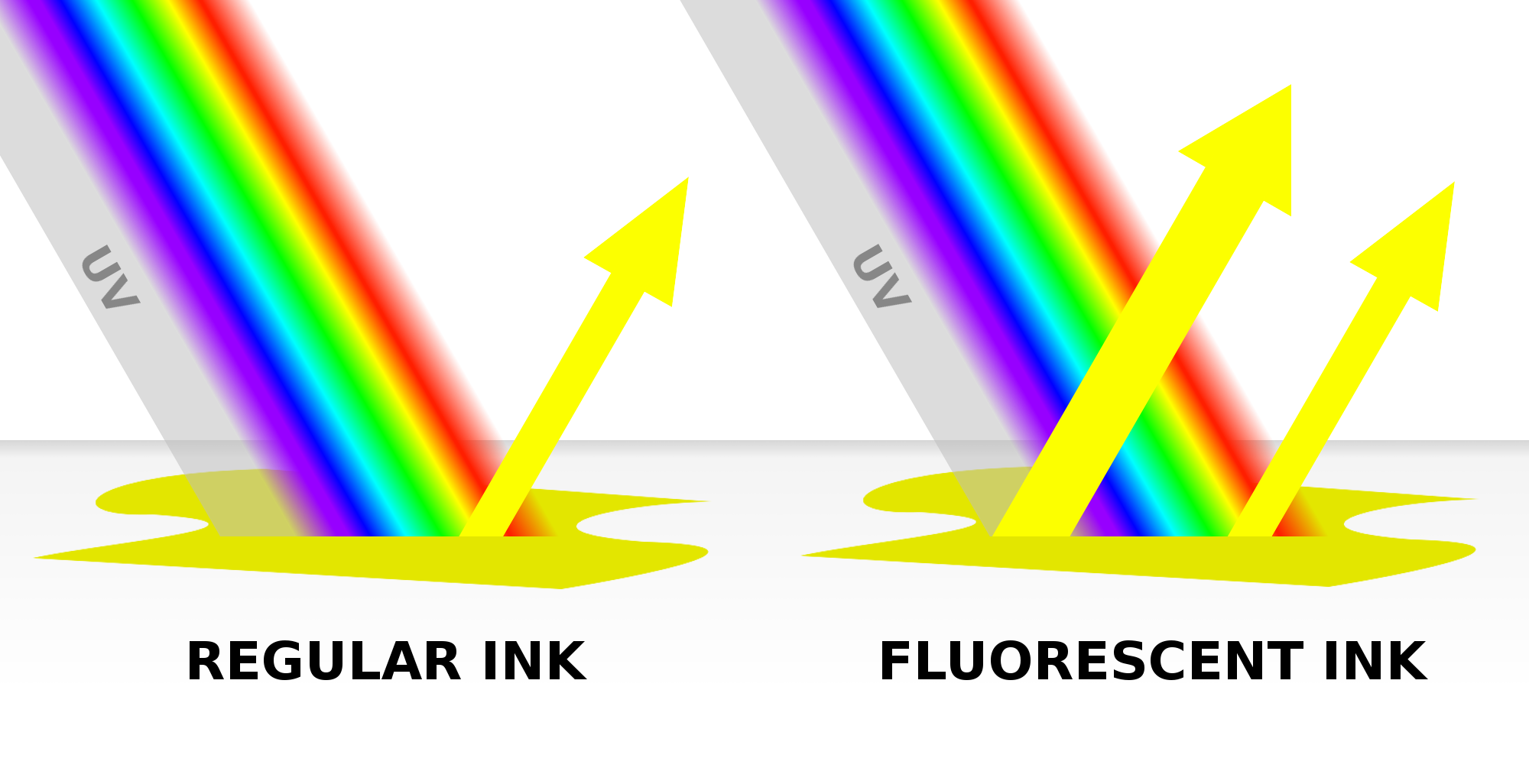 What Makes A Fluorescent Highlighter Marker So Bright