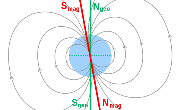 Why does a magnetic compass point to the Geographic North