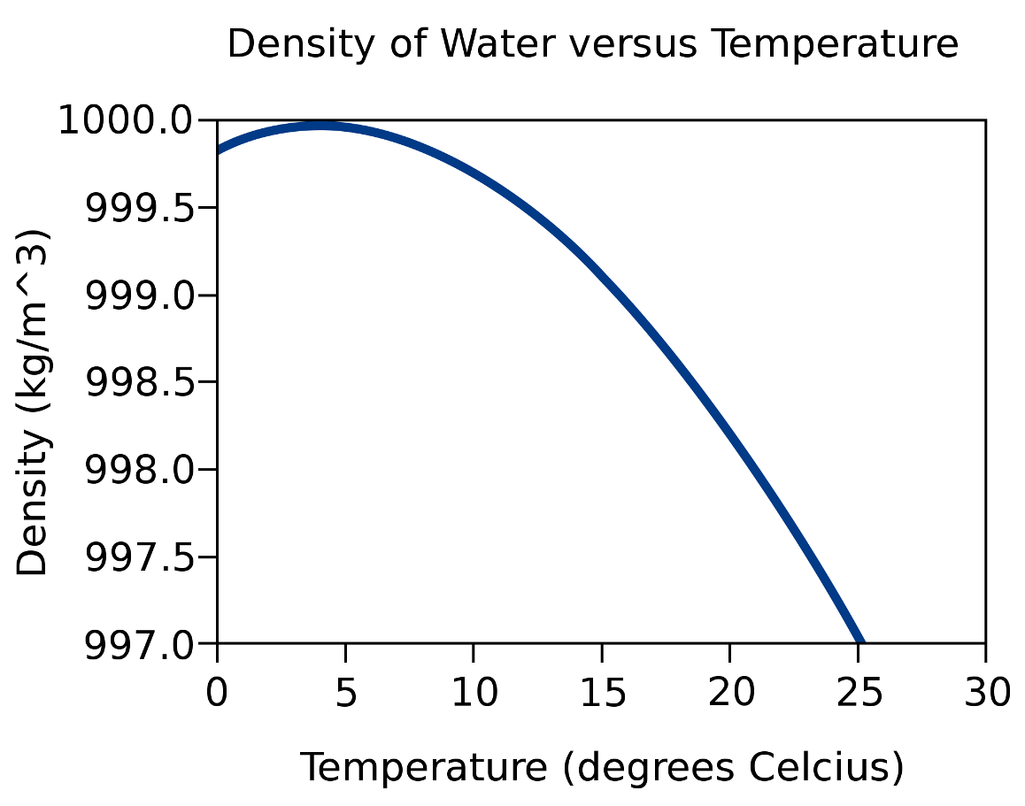 At what temperature does water freeze